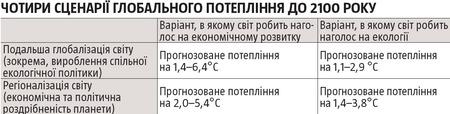 Чотири сценарії глобального потепління до 2100 року