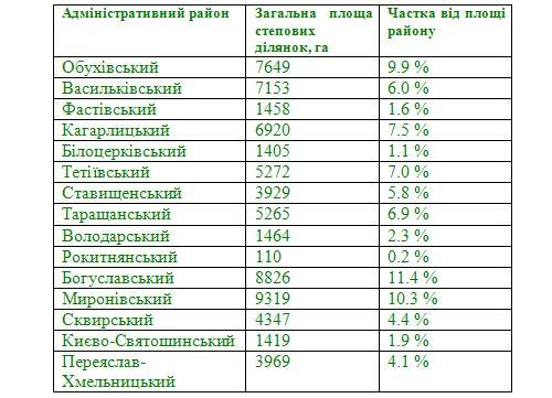 Таблиця 1. Кількість і площа степових ділянок у районах Київської області.